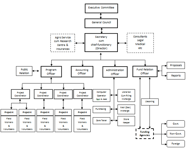 managerialstructure